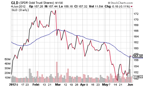 GLD YTD