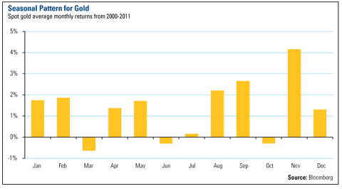 gold chart, gold price chart, monthly gold price