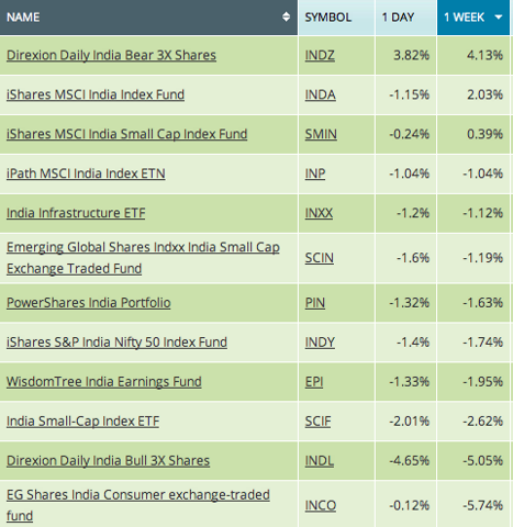 india etf funds, india etf list, india etfs