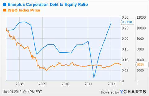 ERF Debt to Equity Ratio Chart