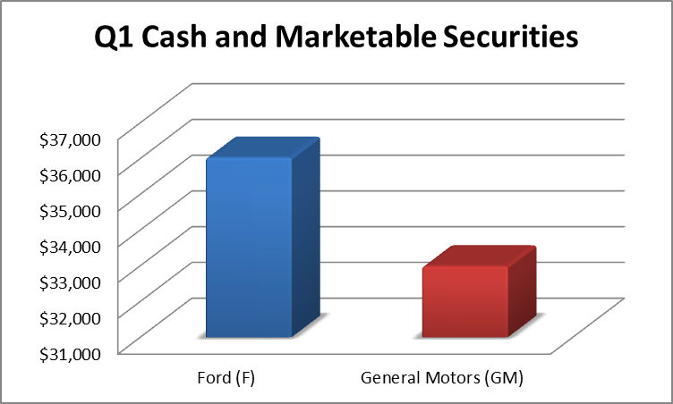 Here 39 s why we like ford instead of gm ford motor company for General motors moody s rating