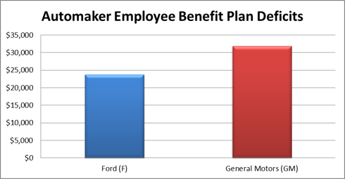 Here 39 s why we like ford instead of gm ford motor company for Ford motor company employee benefits