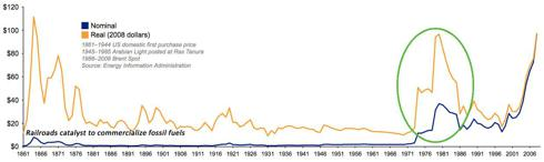 History of Oil Prices Since 1861