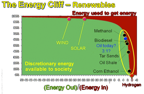 Net Energy and Energy Cliff