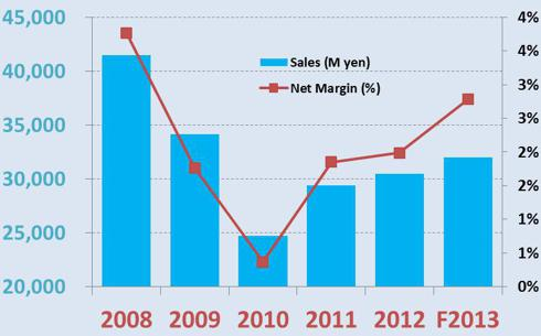 Sugimoto Shoji net margin and sales