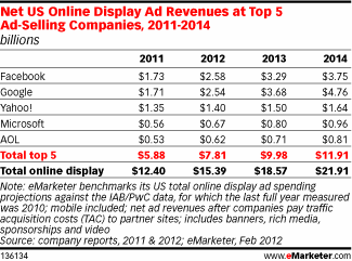 Net US Online Display Ad Revenues at Top 5 Ad-Selling Companies, 2011-2014 (billions)