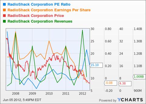 RSH PE Ratio Chart