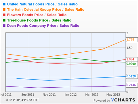 UNFI Price / Sales Ratio Chart