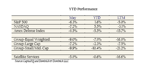 GCOM June 2012 - Stock Returns Chart