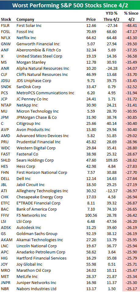 Best And Worst Performing Stocks During The Pullback