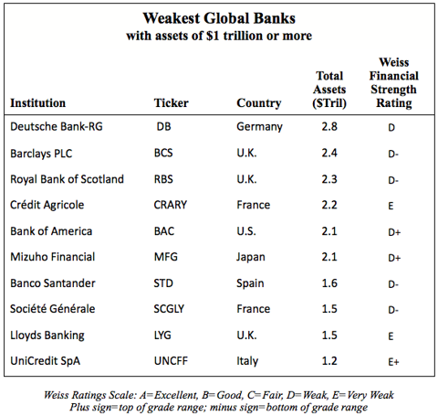 Weakest global banks table