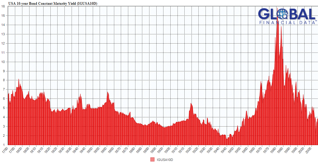10-year US Treasury bond from 1790 to 2009