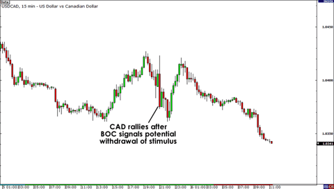 USD/CAD BOC Rate Decision