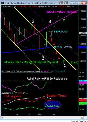 Daily Chart Friday