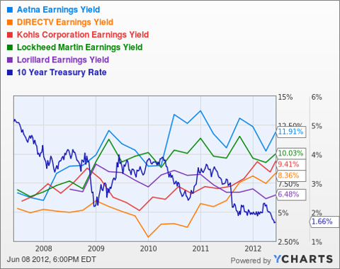 AET Earnings Yield Chart
