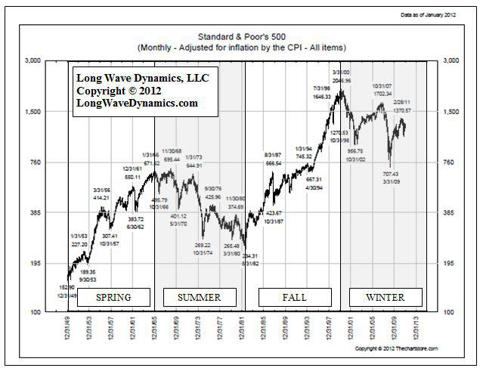 Chart 13.1 S&P 500 Since 1949