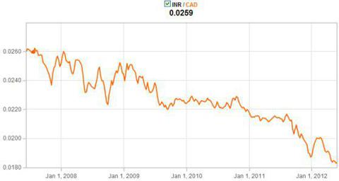 Rupee vs Loonie 5Yr Ended June 2012