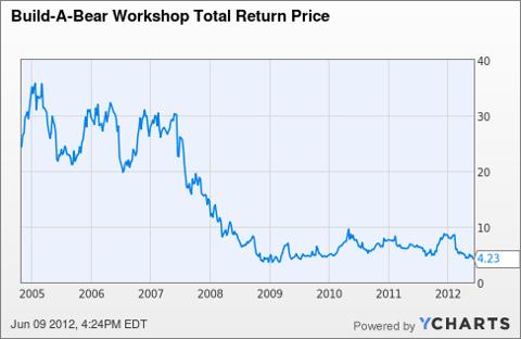 BBW Total Return Price Chart