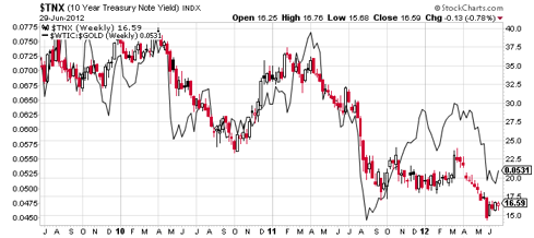 10 year yields vs oil/gold ratio