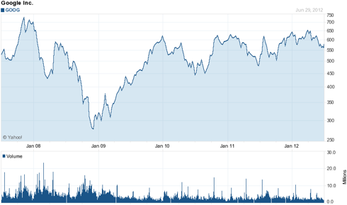 Google (<a href='http://seekingalpha.com/symbol/goog' title='Google Inc.'>GOOG</a>) 5 Year Chart