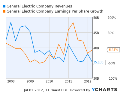 GE Revenues Chart