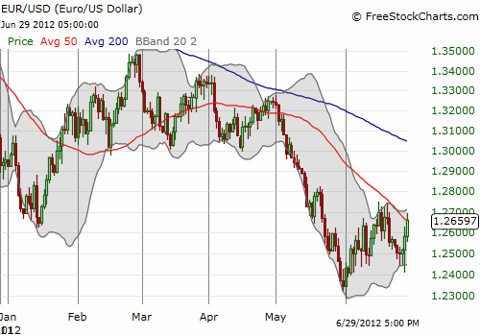 The euro makes another attempt to break above the 50DMA against the U.S. dollar
