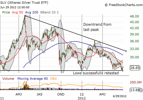 SLV had a close call with critical from Jan and Dec, 2011 getting temporarily broken before Friday