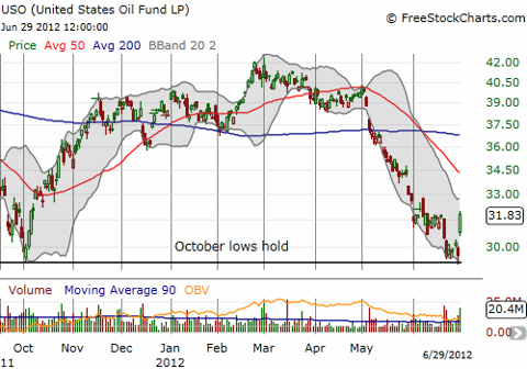 USO bounces sharply off October lows