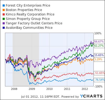 FCE.A Chart