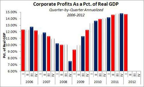Corporate Profits As Pct. of GDP 2006 through Q1 2012