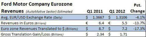Ford Motor Company Translation of Q1 2012 Eurozone Revenues