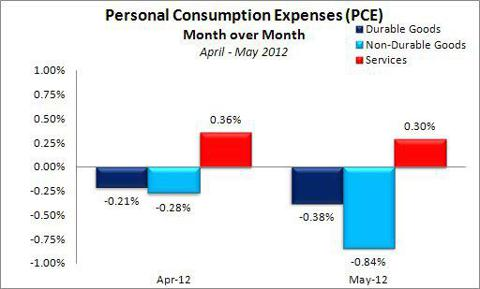 Nominal Personal Consumption Expenditures April - May 2012