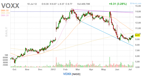 VOXX chart