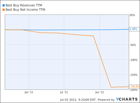 BBY Revenues TTM Chart