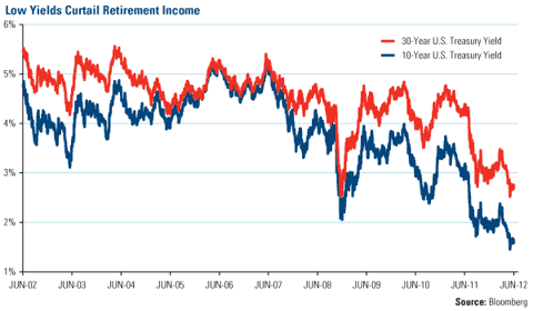 Low Yields Curtail Retirement Income