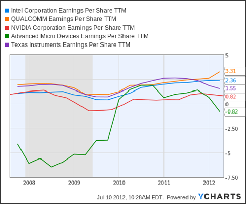INTC Earnings Per Share TTM Chart