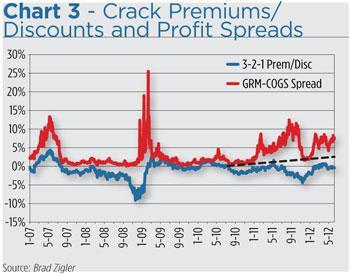 crack spread chart bloomberg