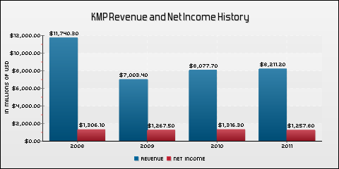 Kinder Morgan Energy Partners LP Revenue and Net Income History