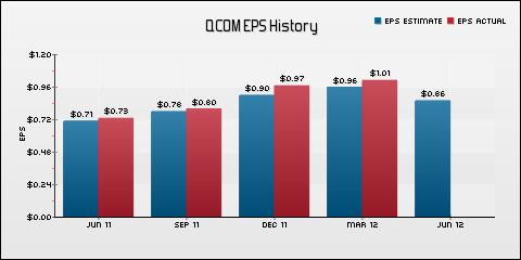 QUALCOMM Incorporated EPS Historical Results vs Estimates