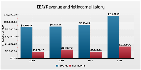 eBay Inc. Revenue and Net Income History