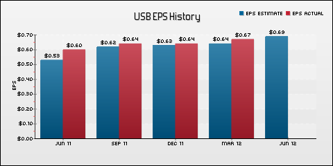 U.S. Bancorp EPS Historical Results vs Estimates