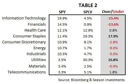 2012-07-03_-_Table_2.png