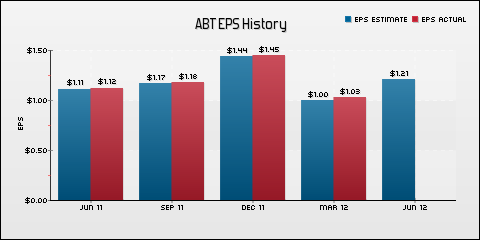 Ubs abbott stock options