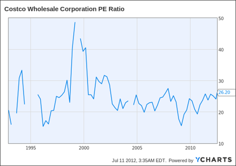COST PE Ratio Chart