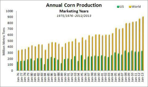 Annual US & World Corn Production 1976-2013
