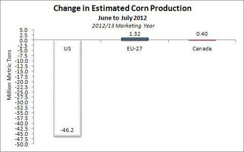 Change in corn production June - July 2012