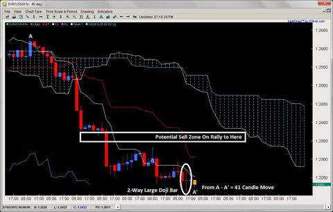 ichimoku number theory 2 way large doji bar 2ndskiesforex.com july 11th