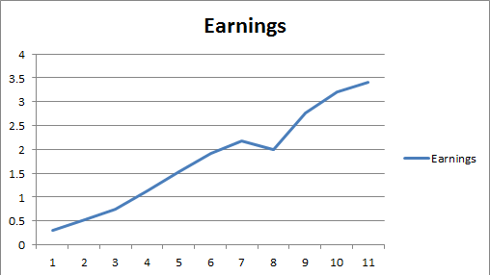 Earnings chart