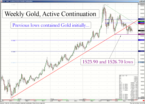 Weekly Gold Futures