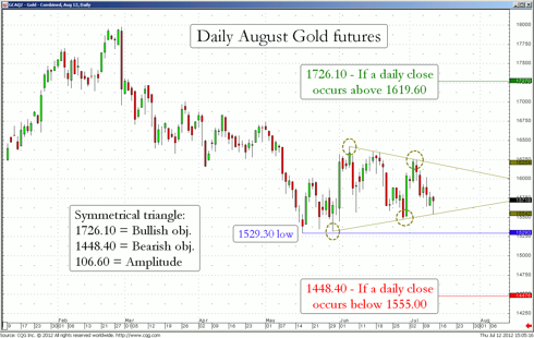 August Gold Futures